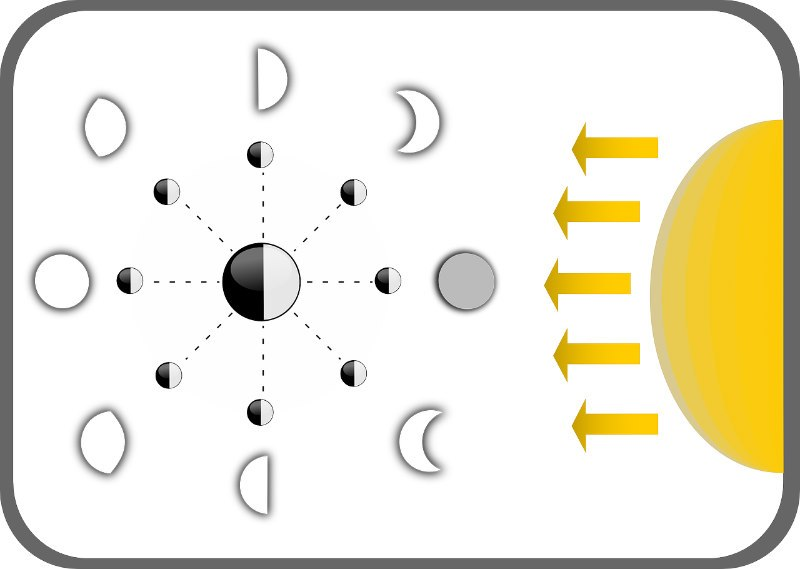 moon phases science
